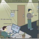 Info ou intox : des reseaux sans fil à base de lumiere