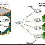 l'IEEE approuve le standard 10G-EPON